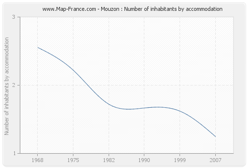 Mouzon : Number of inhabitants by accommodation