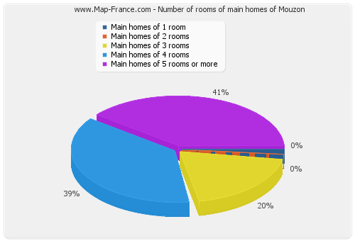 Number of rooms of main homes of Mouzon