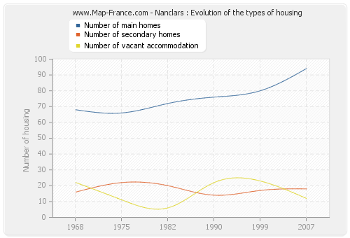 Nanclars : Evolution of the types of housing