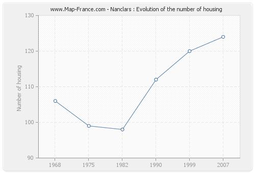 Nanclars : Evolution of the number of housing