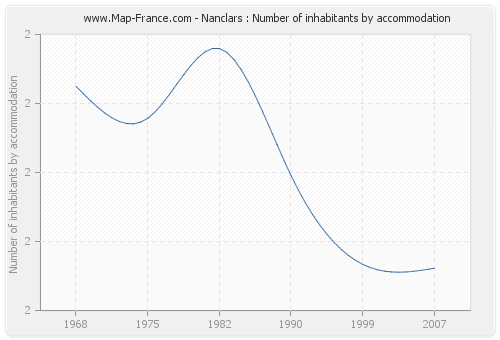 Nanclars : Number of inhabitants by accommodation