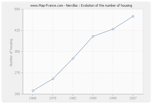 Nercillac : Evolution of the number of housing