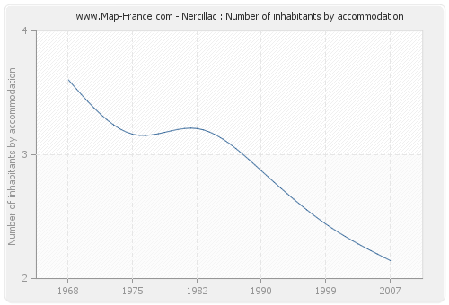 Nercillac : Number of inhabitants by accommodation