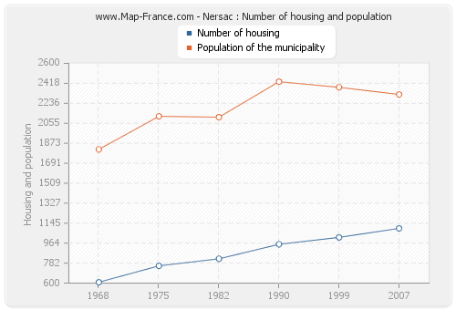Nersac : Number of housing and population
