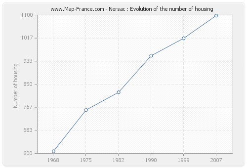 Nersac : Evolution of the number of housing