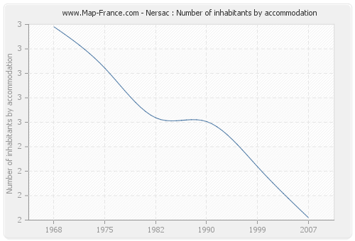 Nersac : Number of inhabitants by accommodation