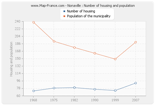 Nonaville : Number of housing and population