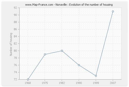 Nonaville : Evolution of the number of housing