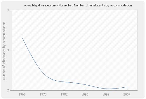 Nonaville : Number of inhabitants by accommodation