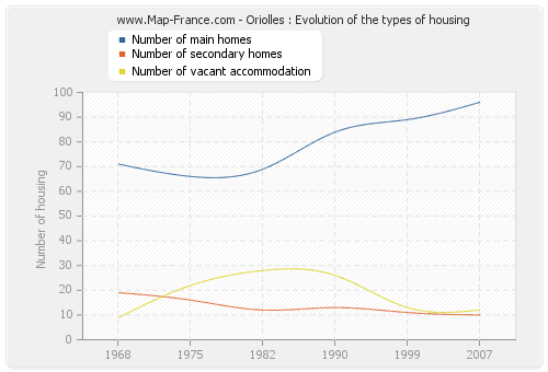 Oriolles : Evolution of the types of housing