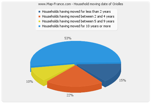 Household moving date of Oriolles