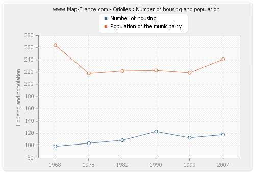 Oriolles : Number of housing and population