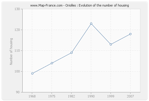 Oriolles : Evolution of the number of housing