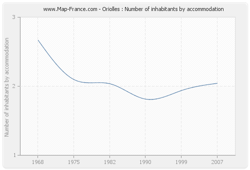 Oriolles : Number of inhabitants by accommodation