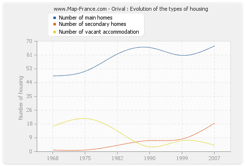 Orival : Evolution of the types of housing