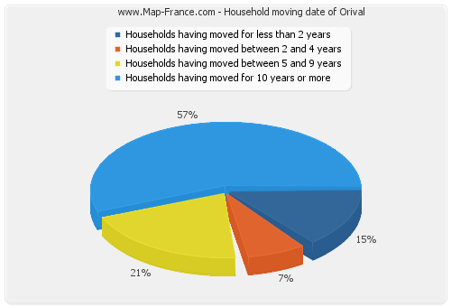 Household moving date of Orival