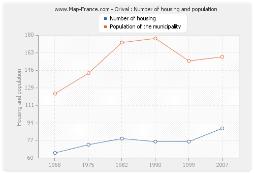 Orival : Number of housing and population
