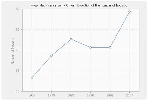 Orival : Evolution of the number of housing