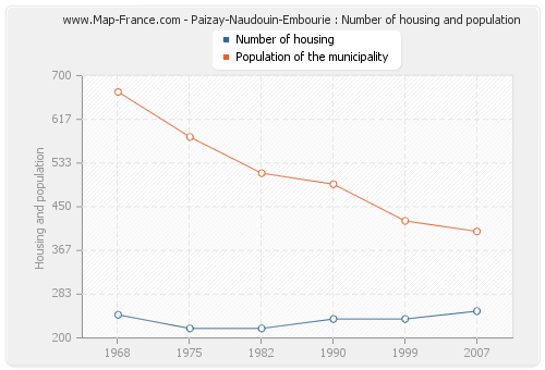 Paizay-Naudouin-Embourie : Number of housing and population