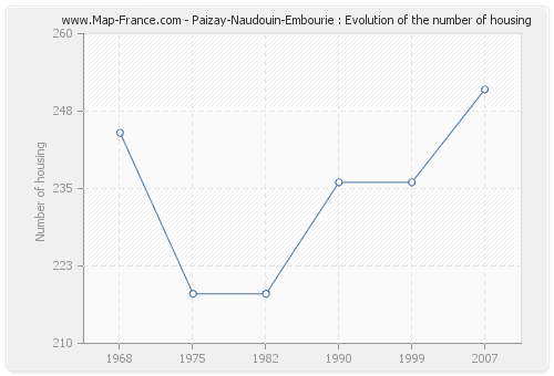 Paizay-Naudouin-Embourie : Evolution of the number of housing
