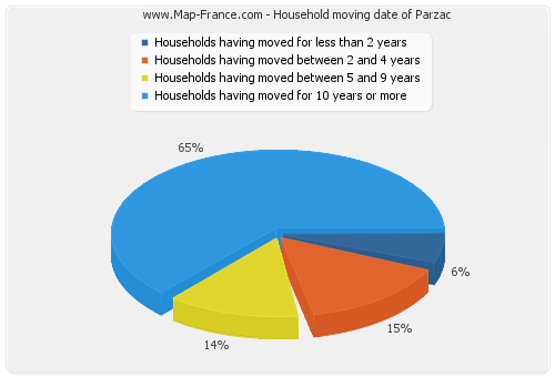 Household moving date of Parzac