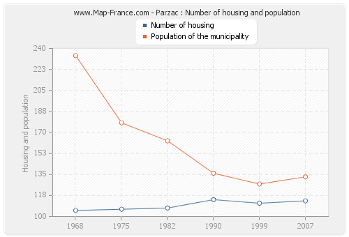 Parzac : Number of housing and population