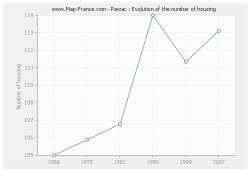 Parzac : Evolution of the number of housing