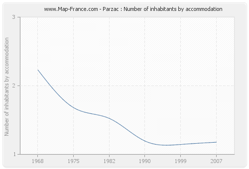 Parzac : Number of inhabitants by accommodation