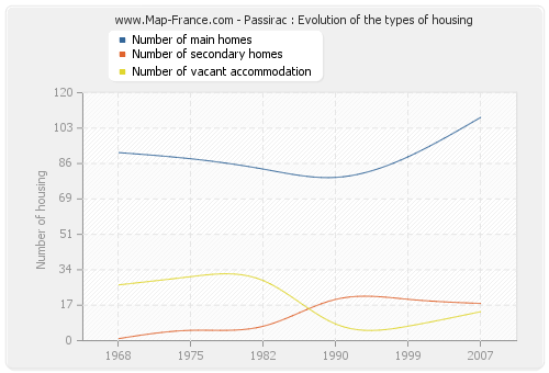 Passirac : Evolution of the types of housing