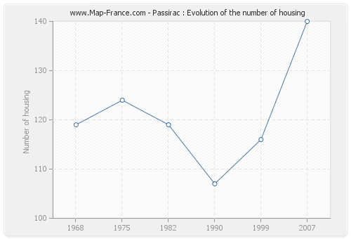 Passirac : Evolution of the number of housing