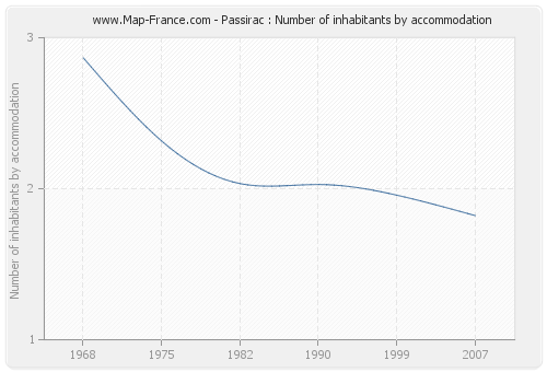 Passirac : Number of inhabitants by accommodation