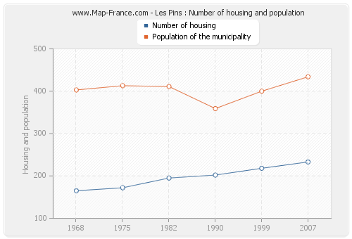 Les Pins : Number of housing and population