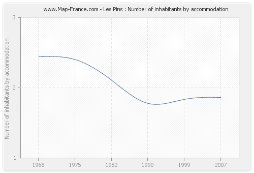 Les Pins : Number of inhabitants by accommodation