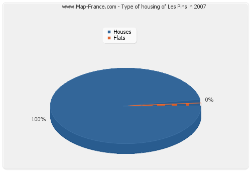 Type of housing of Les Pins in 2007