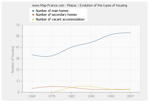 Plaizac : Evolution of the types of housing