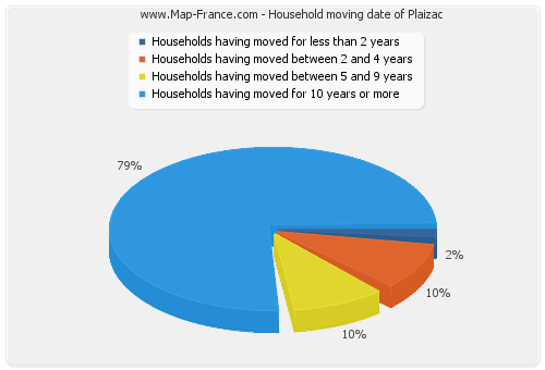 Household moving date of Plaizac