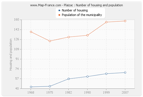 Plaizac : Number of housing and population