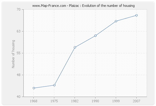 Plaizac : Evolution of the number of housing