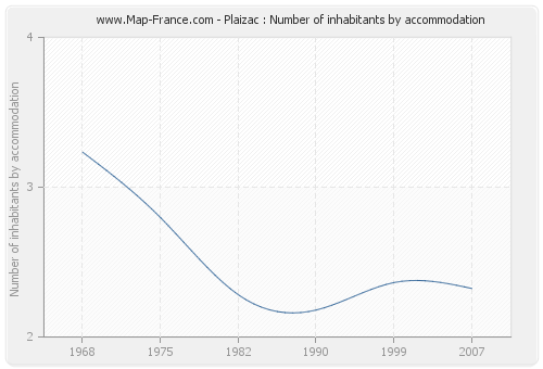 Plaizac : Number of inhabitants by accommodation