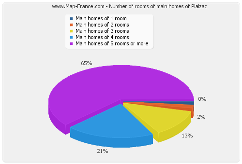 Number of rooms of main homes of Plaizac