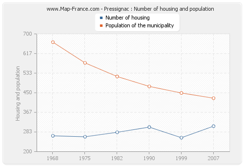 Pressignac : Number of housing and population