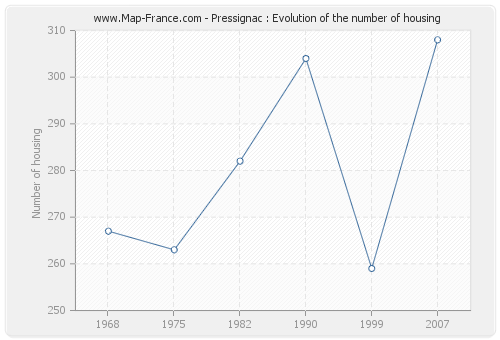 Pressignac : Evolution of the number of housing