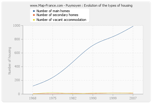 Puymoyen : Evolution of the types of housing