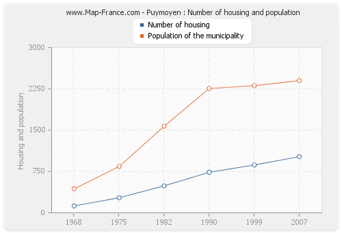 Puymoyen : Number of housing and population