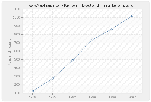 Puymoyen : Evolution of the number of housing