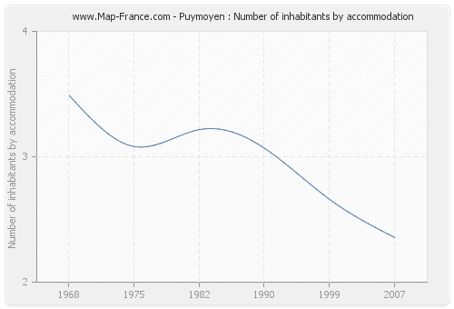 Puymoyen : Number of inhabitants by accommodation
