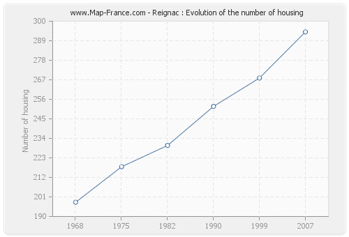 Reignac : Evolution of the number of housing
