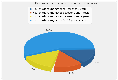 Household moving date of Réparsac