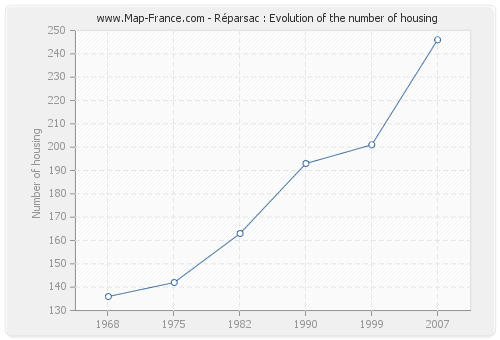 Réparsac : Evolution of the number of housing