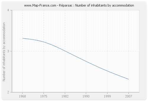 Réparsac : Number of inhabitants by accommodation